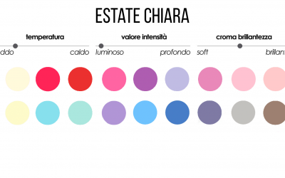 COLORI-MAKE-UP STAGIONE ESTATE CHIARA